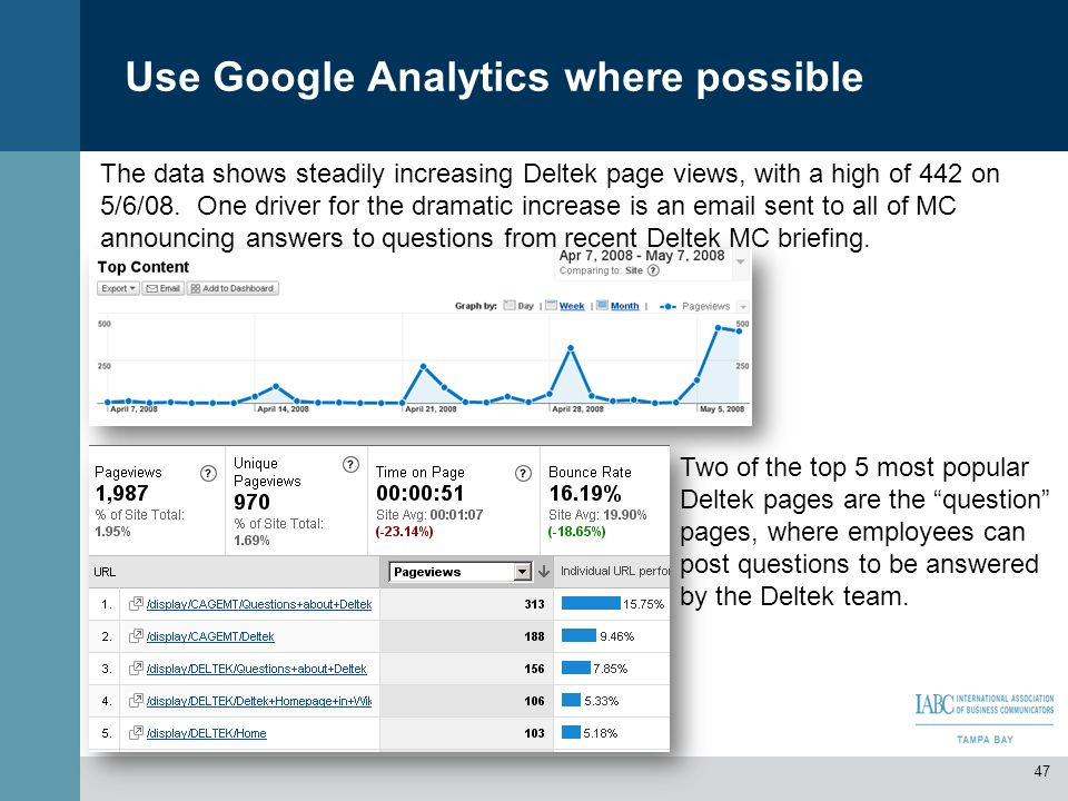 Use Google Analytics where possible