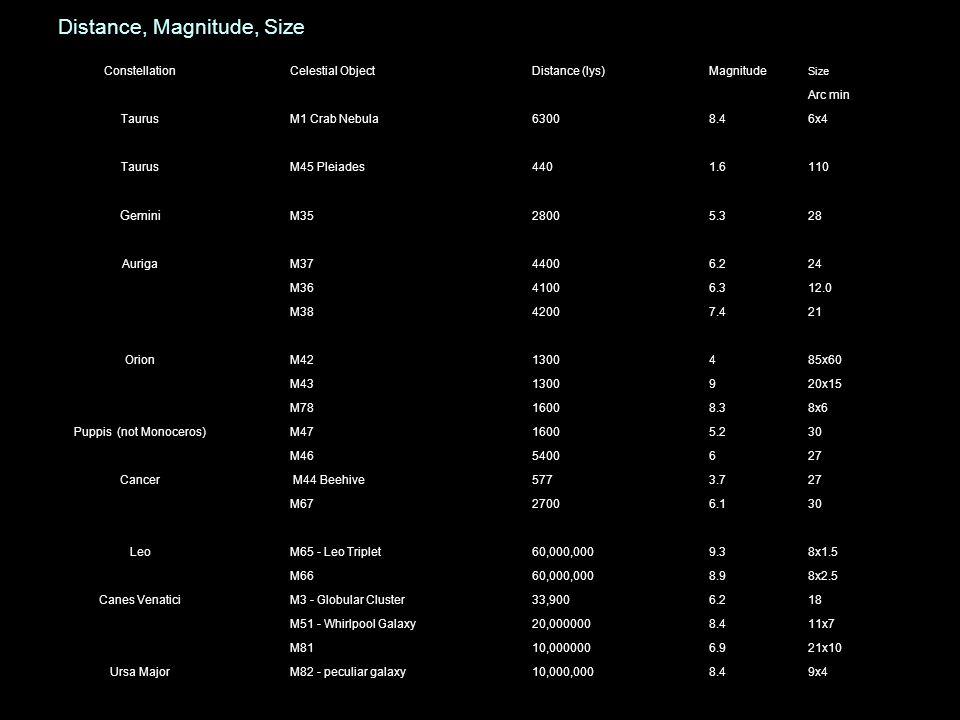 Distance, Magnitude, Size