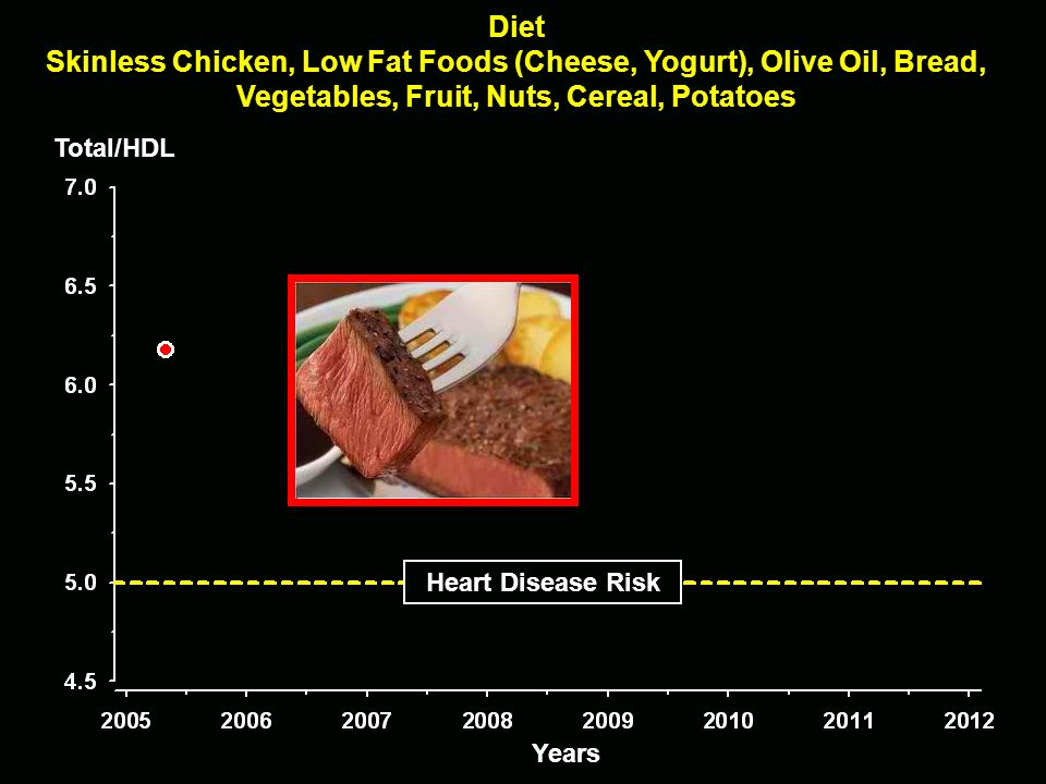 DietSkinless Chicken, Low Fat Foods (Cheese, Yogurt), Olive Oil, Bread, Vegetables, Fruit, Nuts, Cereal, Potatoes.