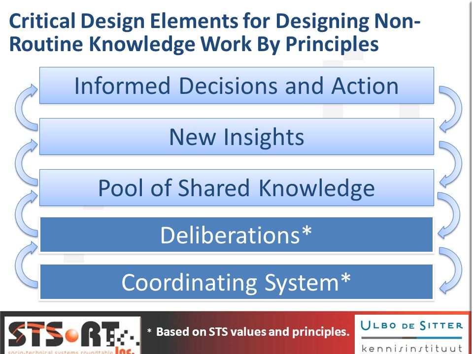 Informed Decisions and Action