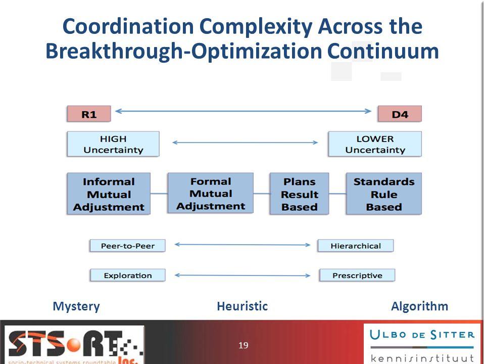 Coordination Complexity Across the Breakthrough-Optimization Continuum