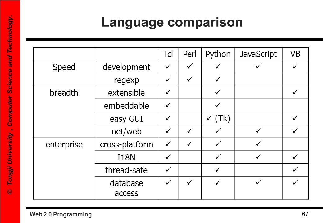 Language comparison Tcl Perl Python JavaScript VB Speed development 