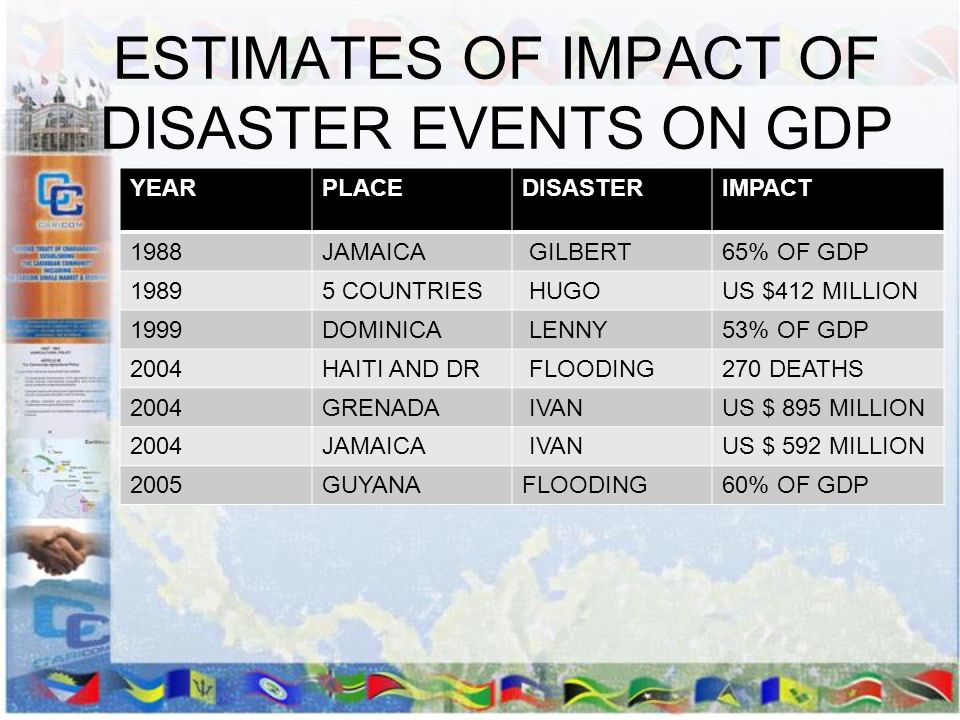 ESTIMATES OF IMPACT OF DISASTER EVENTS ON GDP
