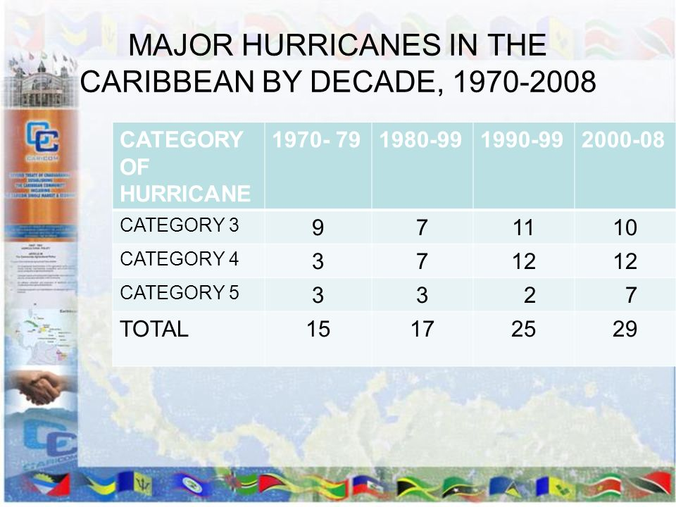 MAJOR HURRICANES IN THE CARIBBEAN BY DECADE, 1970-2008