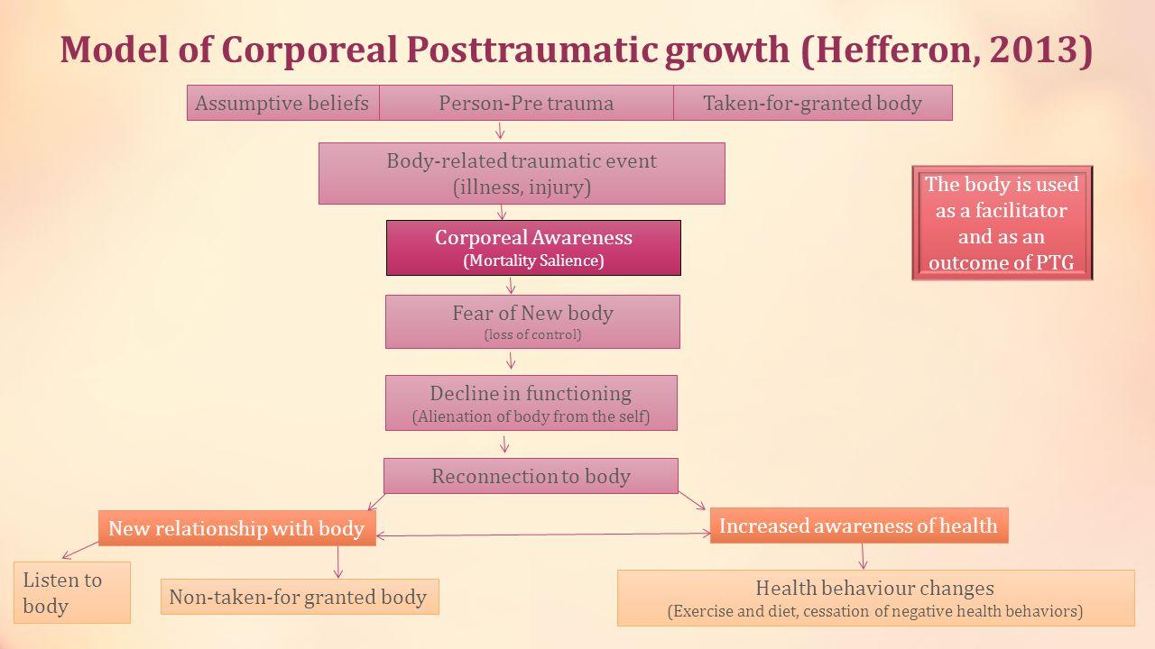 Model of Corporeal Posttraumatic growth (Hefferon, 2013)