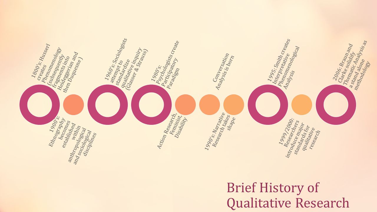 Brief History of Qualitative Research