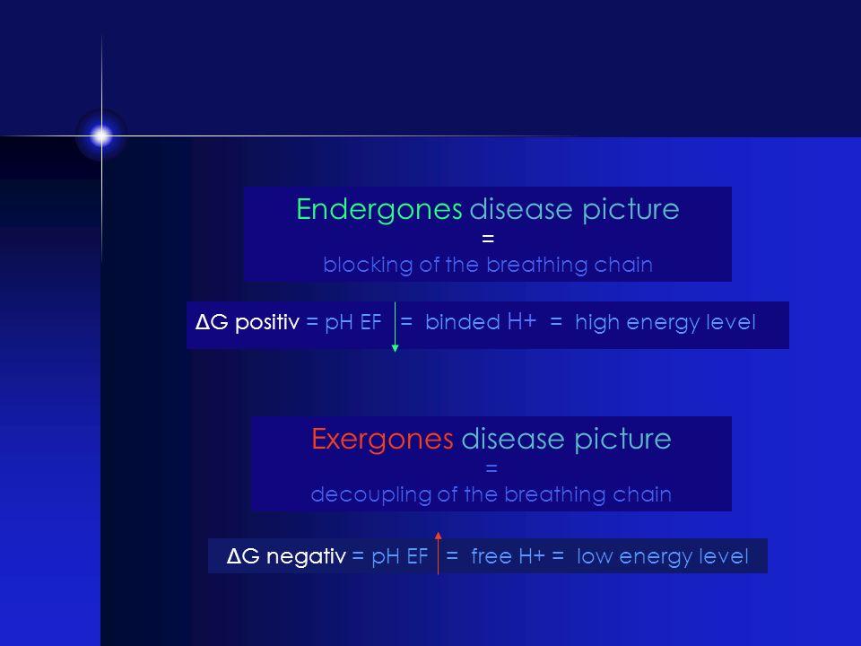 Endergones disease picture