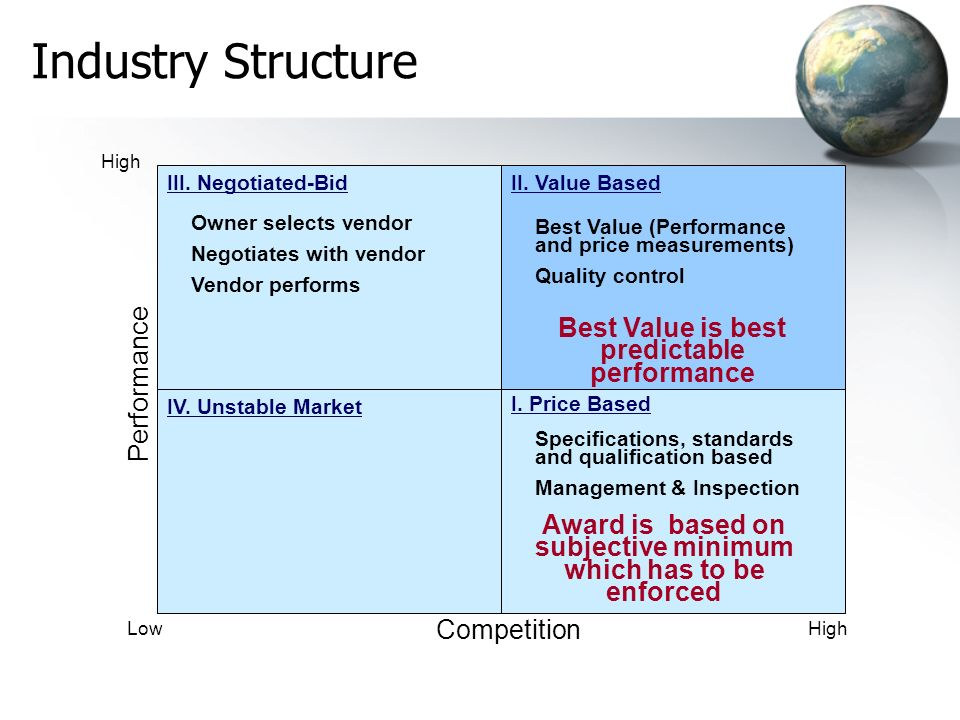 Industry Structure Best Value is best predictable performance