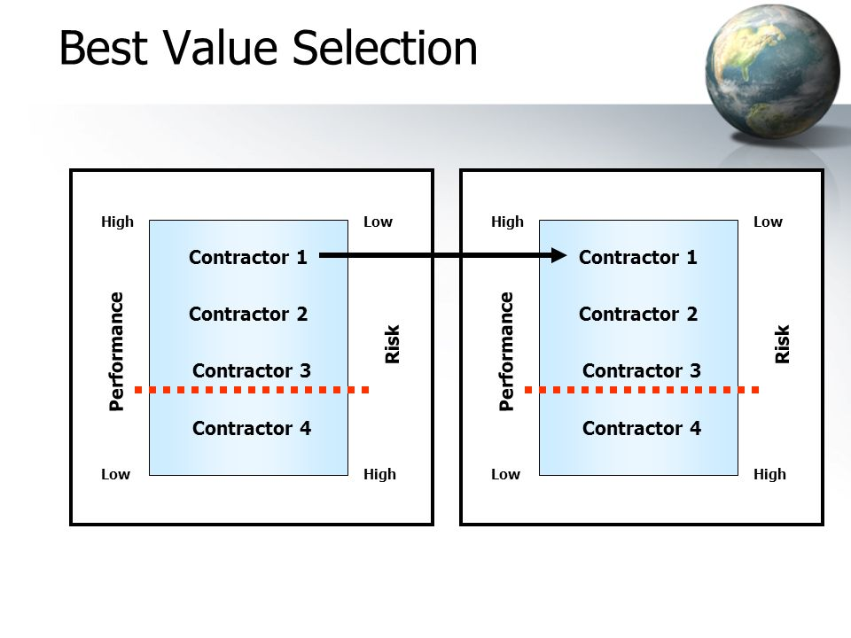 Best Value Selection Contractor 1 Contractor 2 Contractor 3