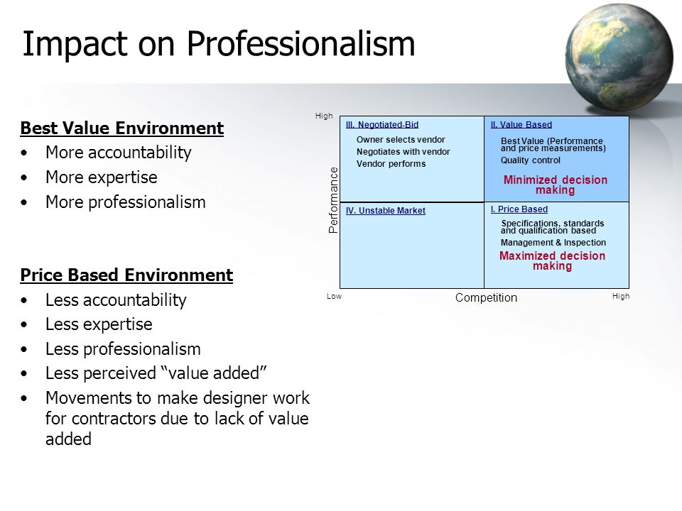 Impact on Professionalism