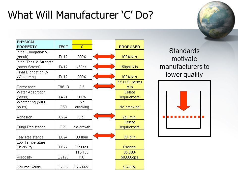 What Will Manufacturer 'C' Do