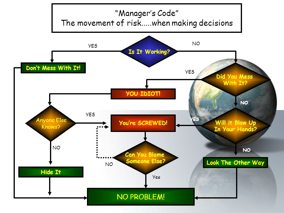 Manager's Code The movement of risk.....when making decisions