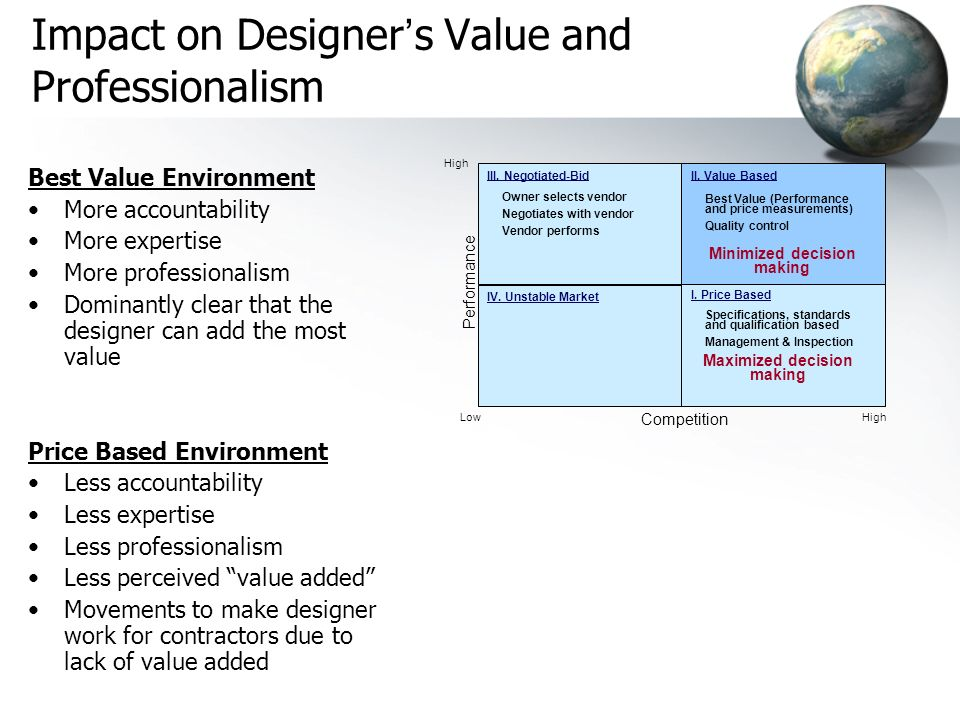 Impact on Designer's Value and Professionalism