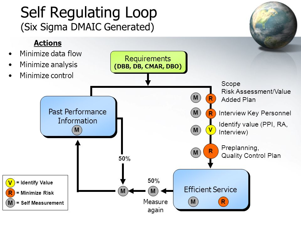 Self Regulating Loop (Six Sigma DMAIC Generated)