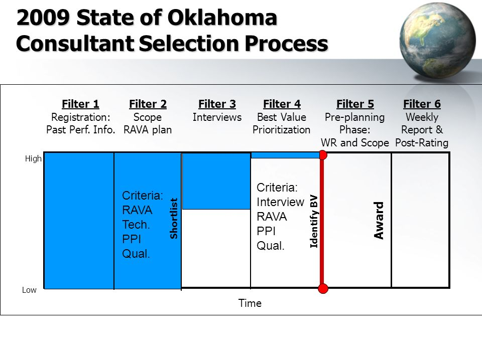 2009 State of Oklahoma Consultant Selection Process