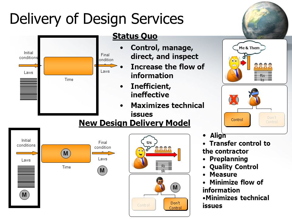 Delivery of Design Services
