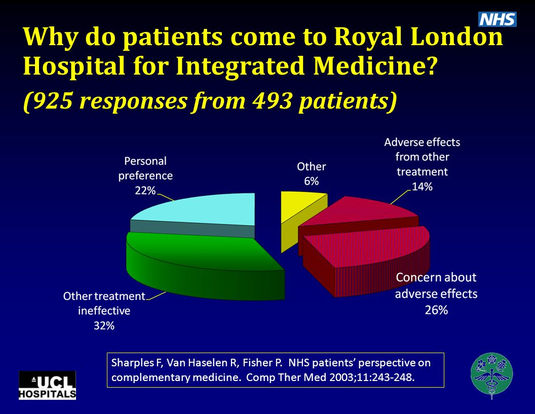 Why do patients come to Royal London Hospital for Integrated Medicine