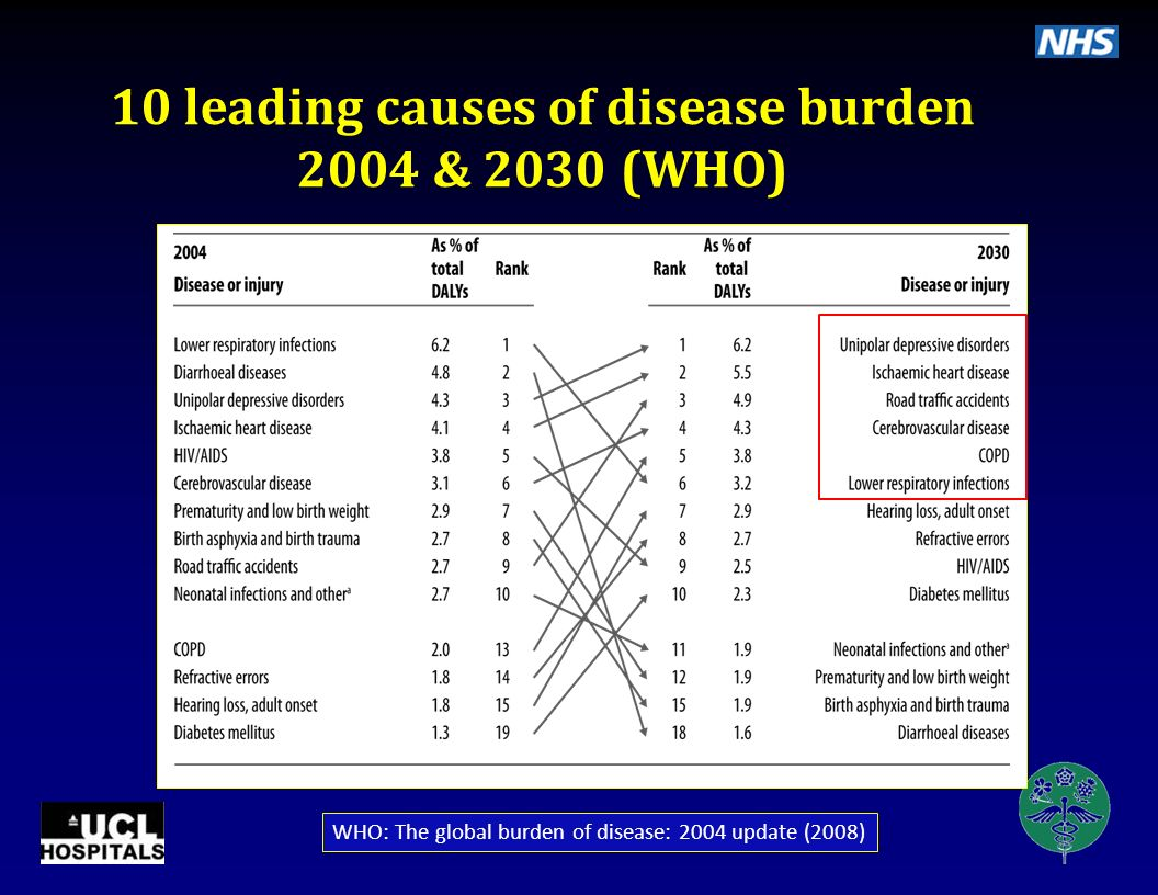 10 leading causes of disease burden 2004 & 2030 (WHO)