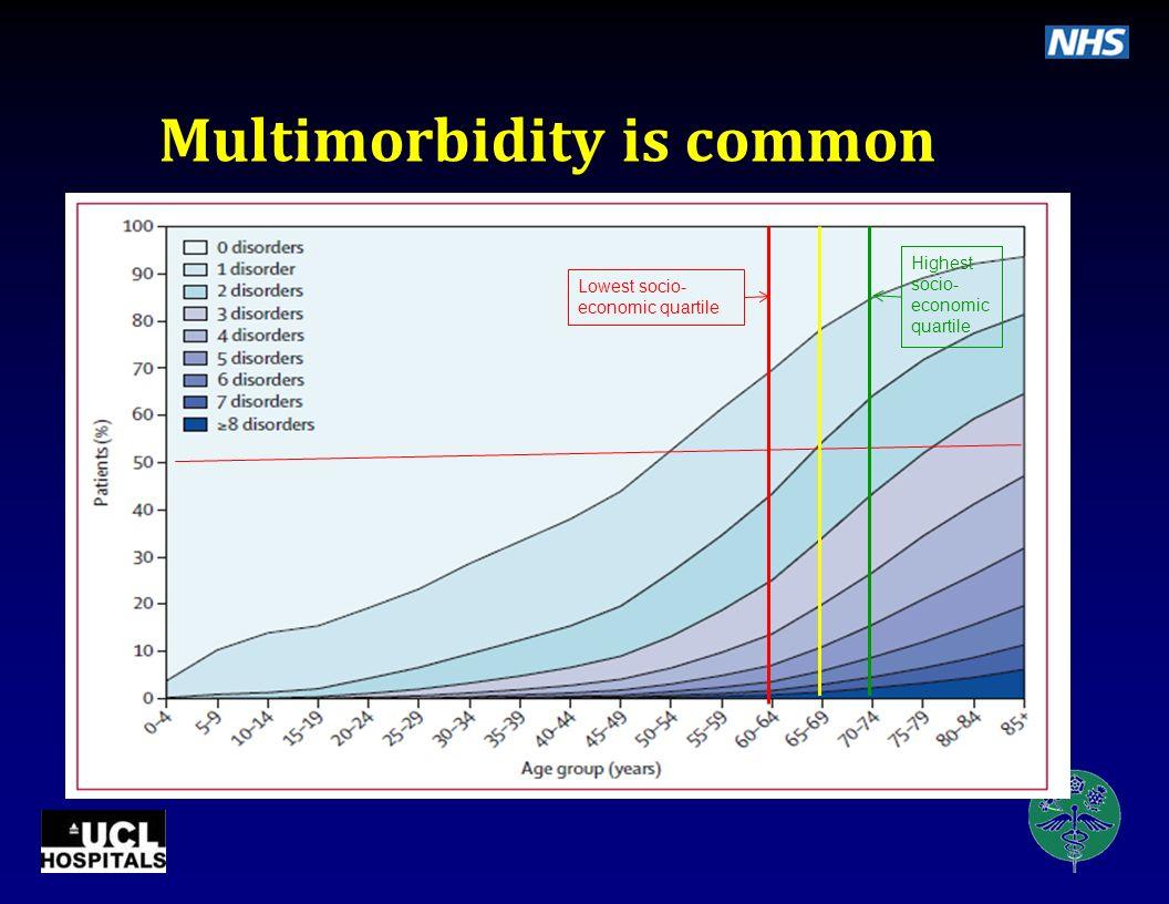 Multimorbidity is common