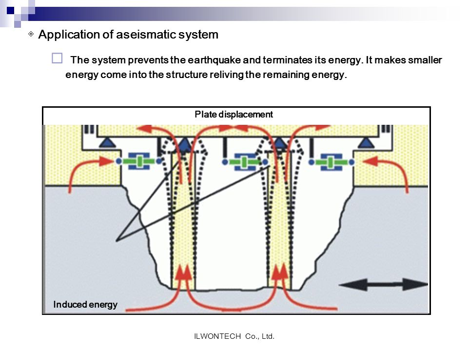 ◈ Application of aseismatic system