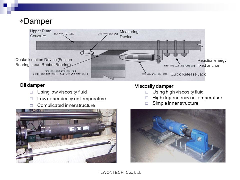 ◈Damper ·Oil damper ·Viscosity damper Using low viscosity fluid