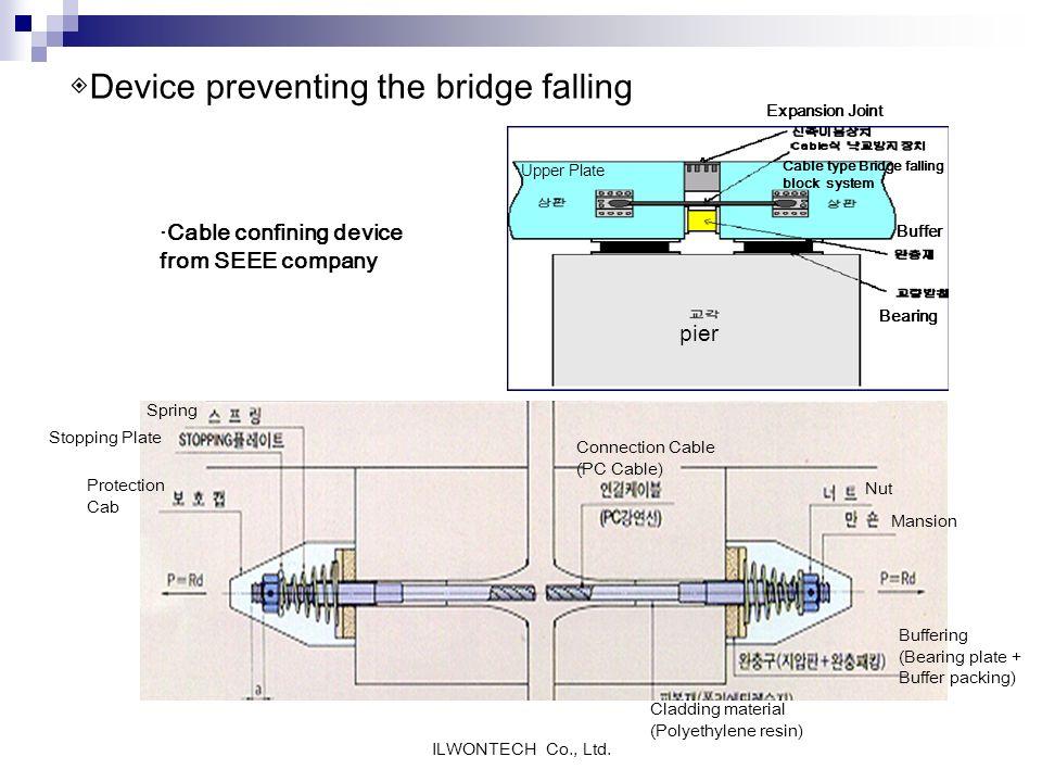 ◈Device preventing the bridge falling