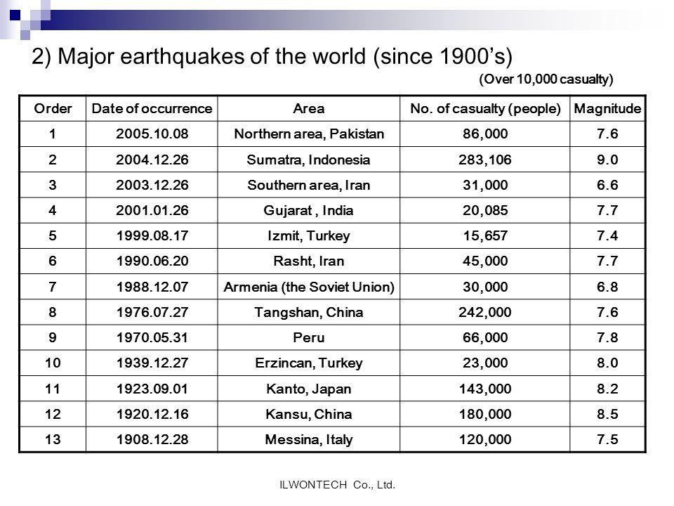2) Major earthquakes of the world (since 1900's)