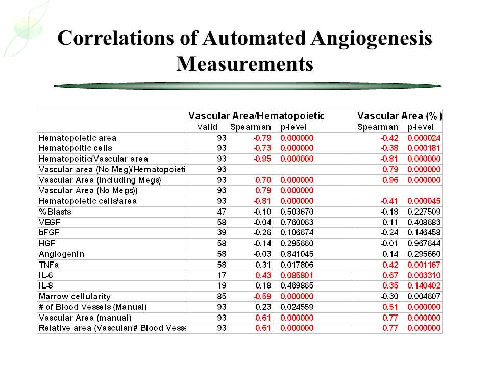 Correlations of Automated Angiogenesis Measurements