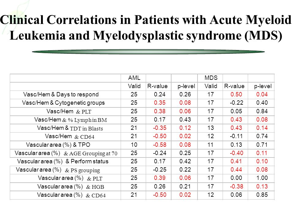 Clinical Correlations in Patients with Acute Myeloid Leukemia and Myelodysplastic syndrome (MDS)