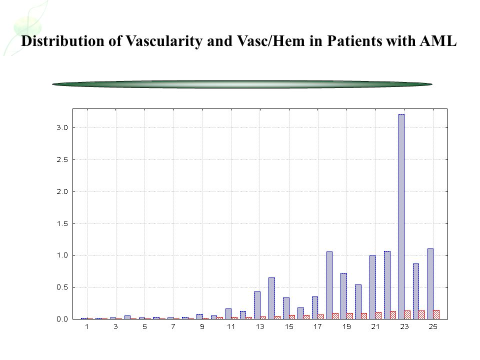 Distribution of Vascularity and Vasc/Hem in Patients with AML