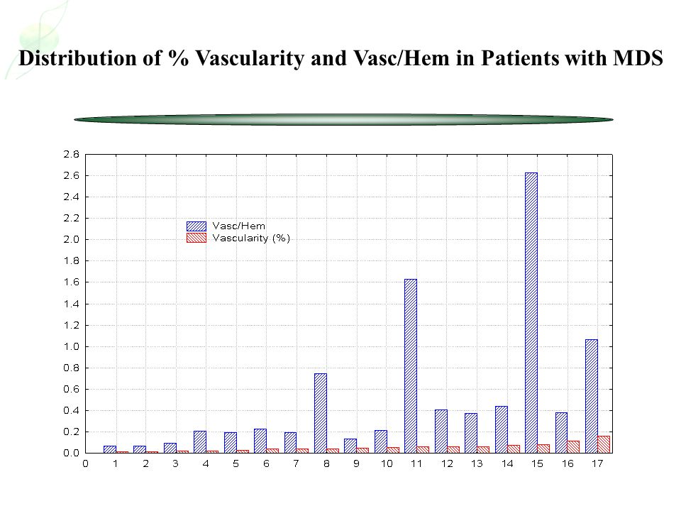 Distribution of % Vascularity and Vasc/Hem in Patients with MDS