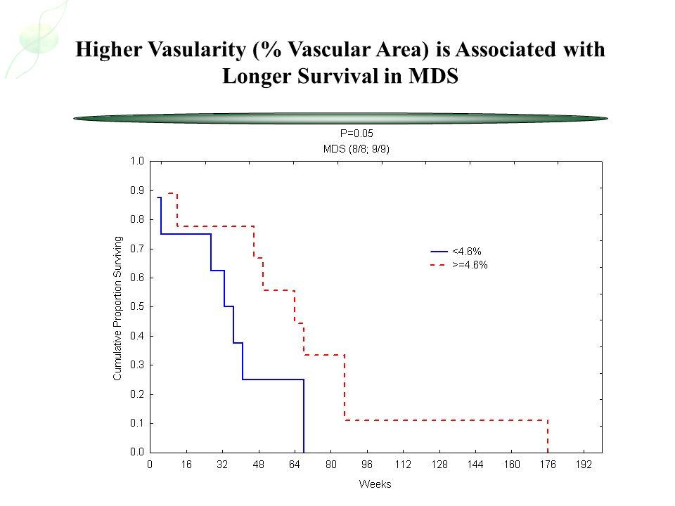 Higher Vasularity (% Vascular Area) is Associated with Longer Survival in MDS