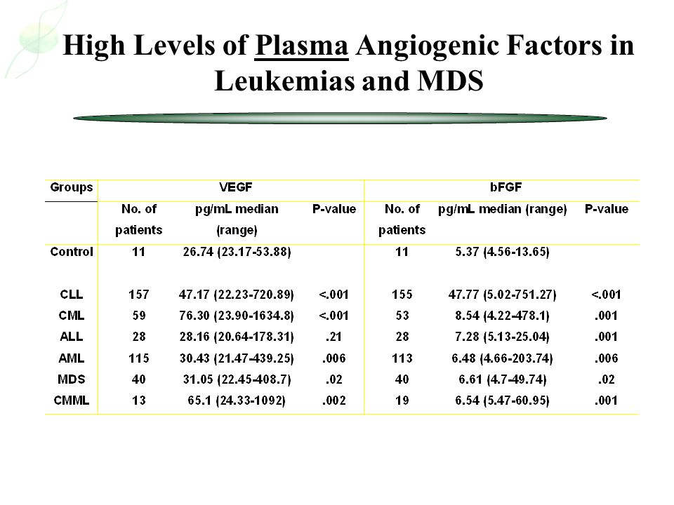 High Levels of Plasma Angiogenic Factors in Leukemias and MDS