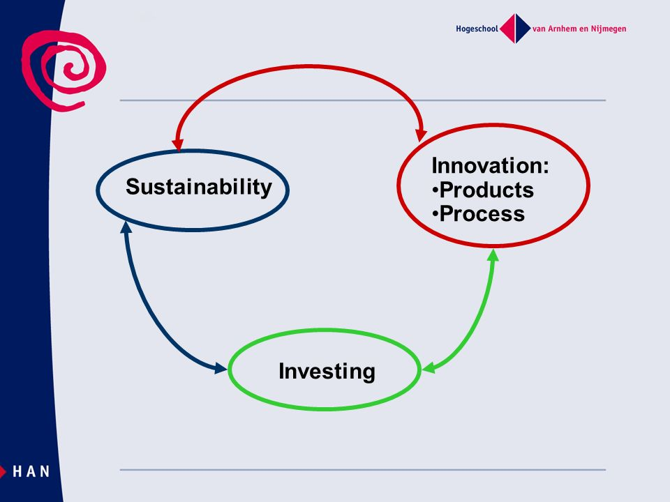 Innovation: Products Process Sustainability Investing