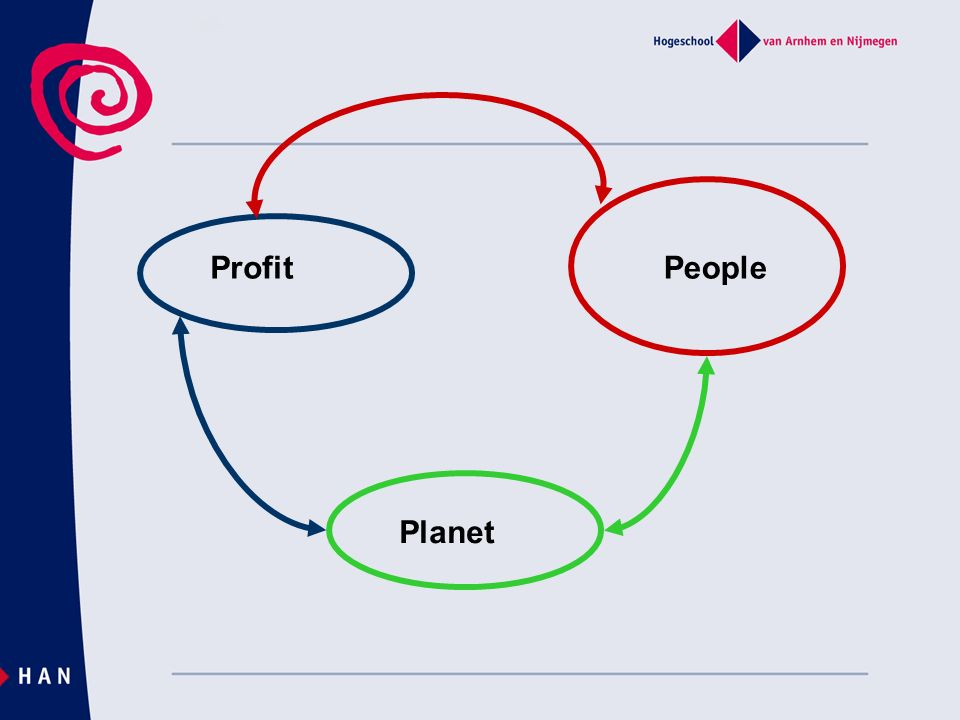 Profit People Planet