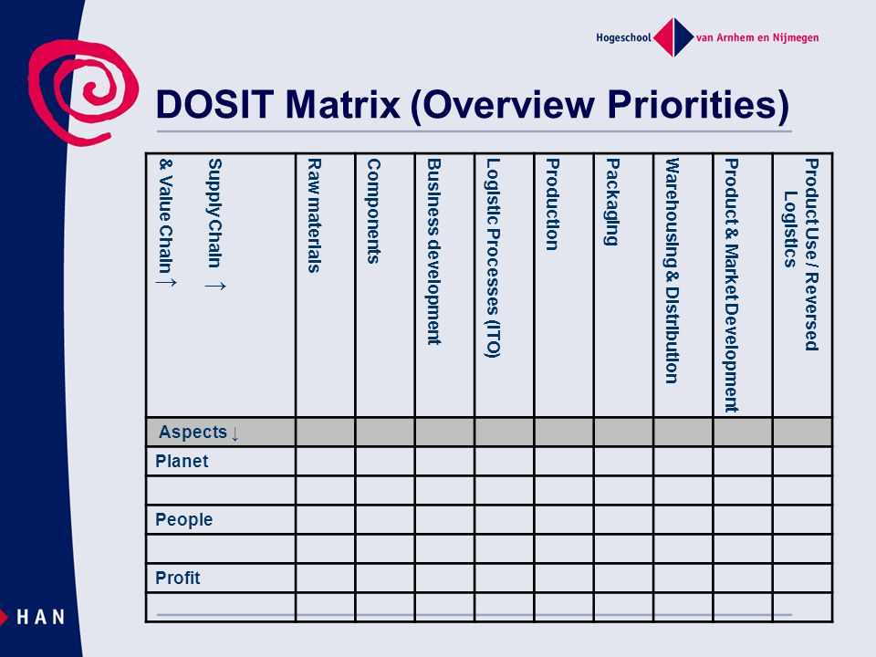 DOSIT Matrix (Overview Priorities)
