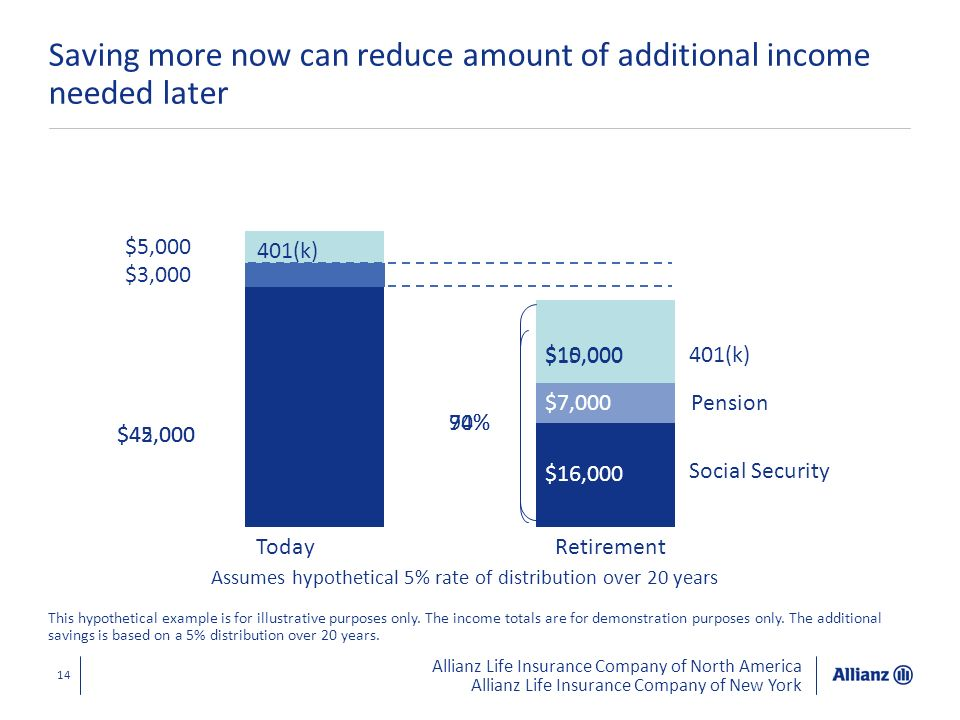 Saving more now can reduce amount of additional income needed later
