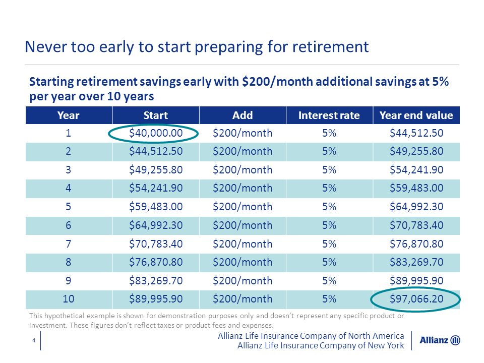 Never too early to start preparing for retirement