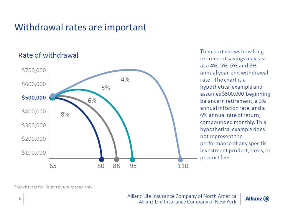 Withdrawal rates are important