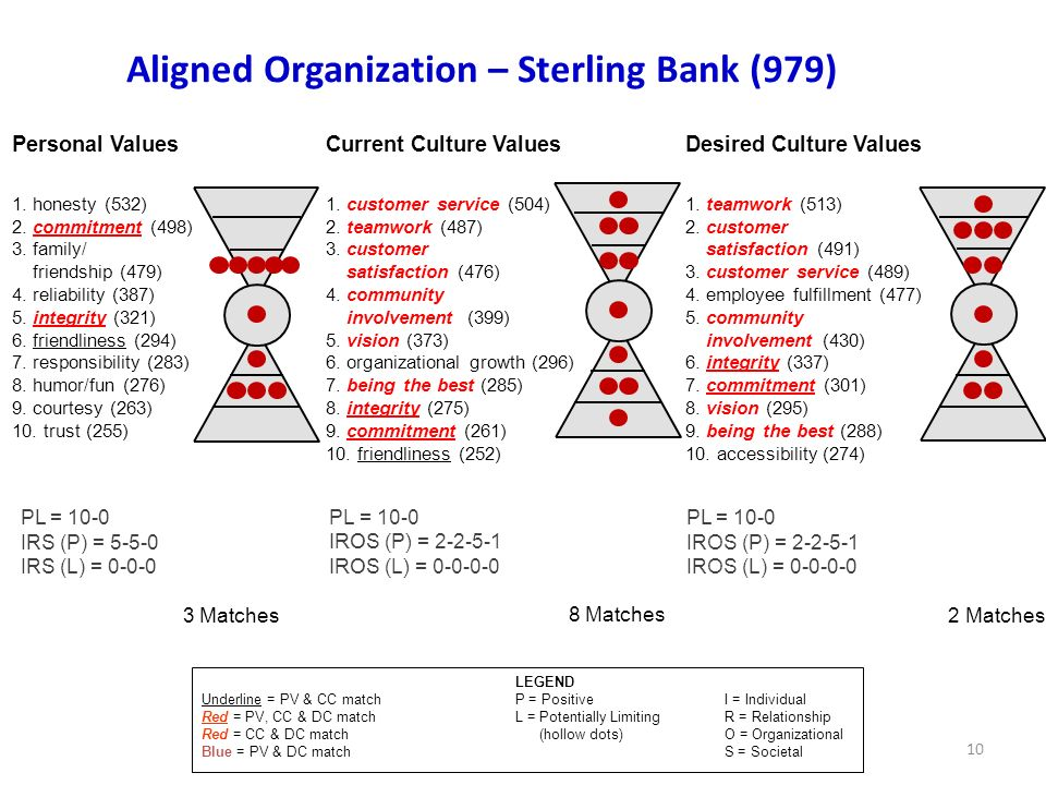 Aligned Organization – Sterling Bank (979)