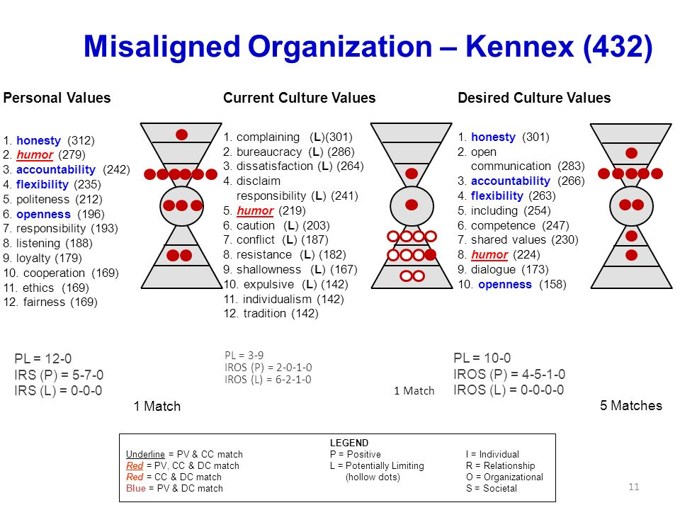 Misaligned Organization – Kennex (432)