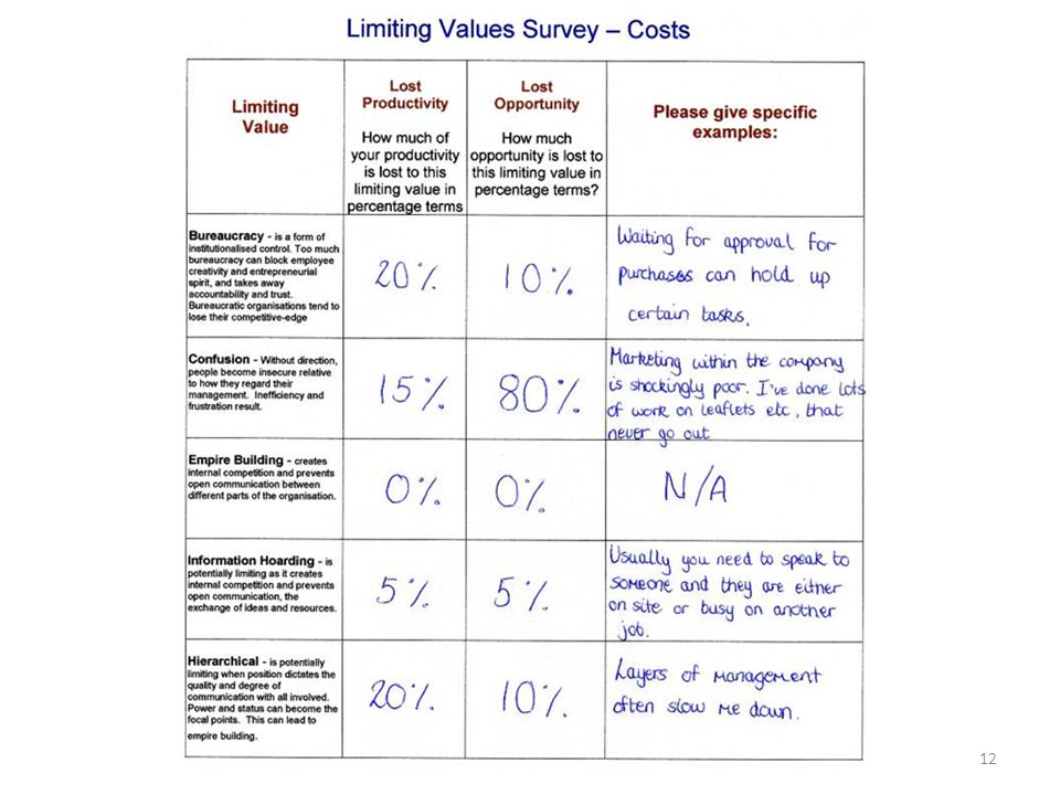 This extra survey allows you to find out the costs of the PLVs or the cost of fear.