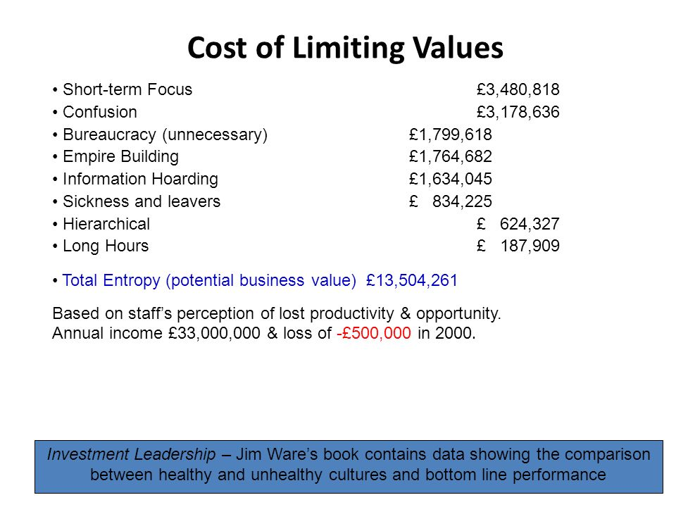 Cost of Limiting Values