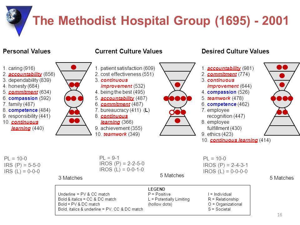The Methodist Hospital Group (1695) - 2001
