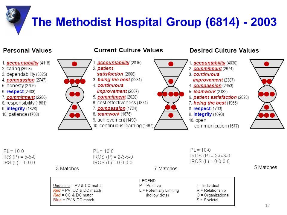 The Methodist Hospital Group (6814) - 2003