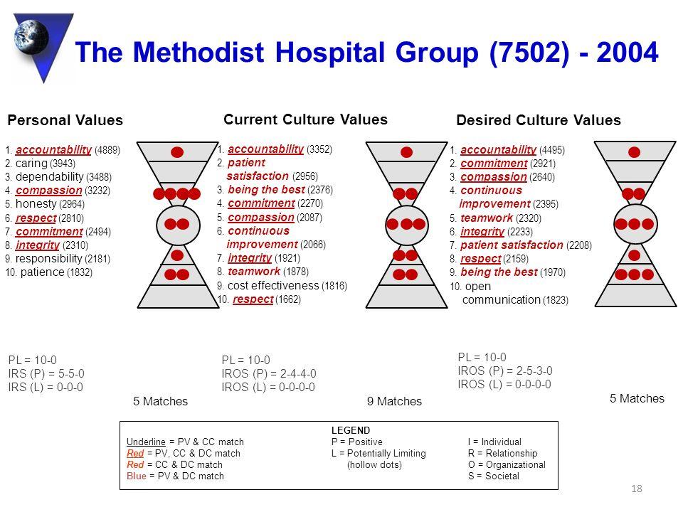 The Methodist Hospital Group (7502) - 2004