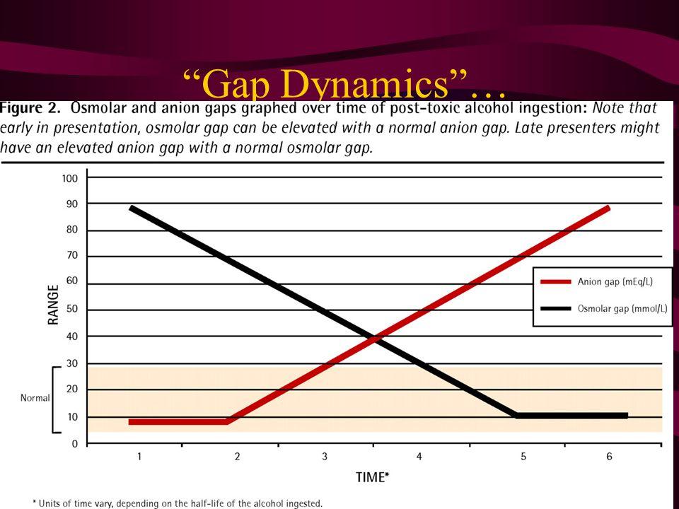 Gap Dynamics …