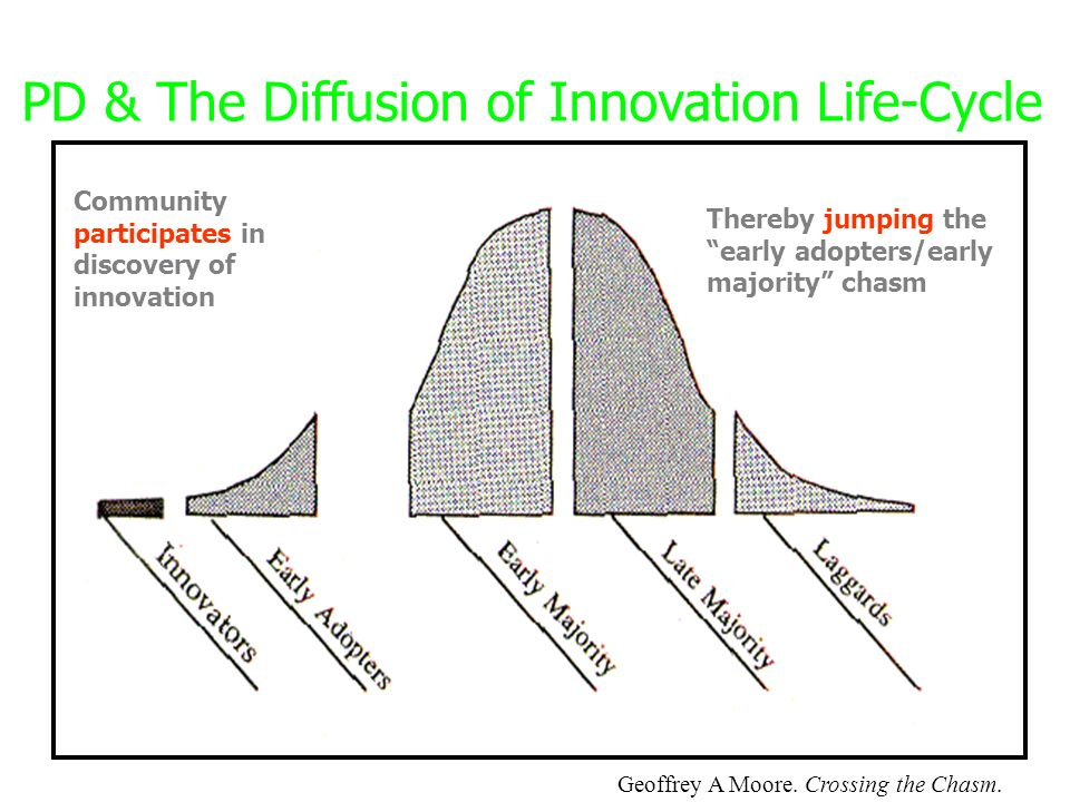 PD & The Diffusion of Innovation Life-Cycle