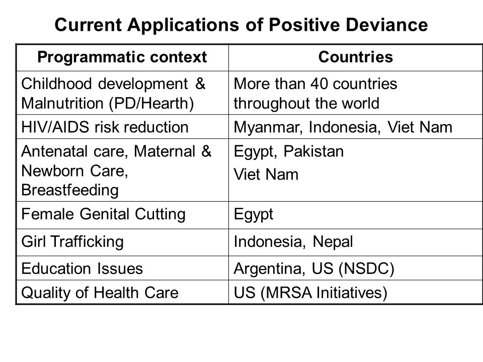 Current Applications of Positive Deviance