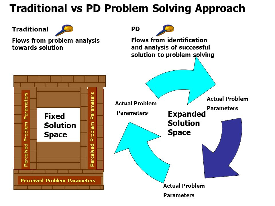 Traditional vs PD Problem Solving Approach